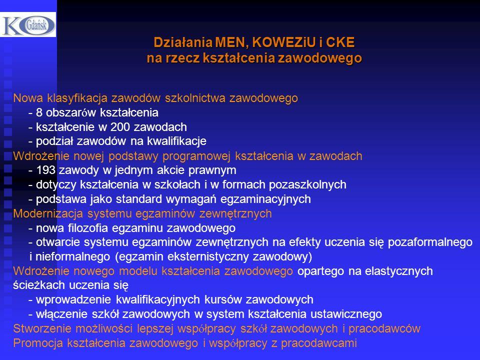 Działania MEN, KOWEZiU i CKE na rzecz kształcenia zawodowego