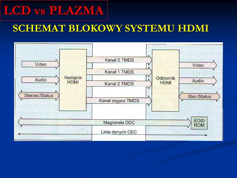 LCD vs PLAZMA SCHEMAT BLOKOWY SYSTEMU HDMI