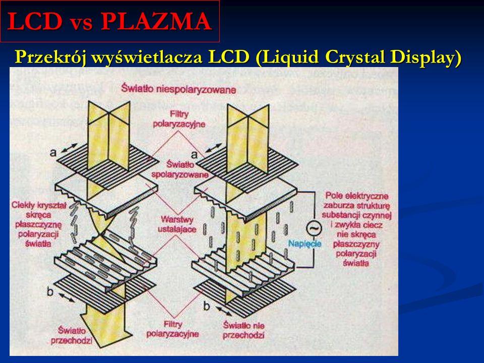 LCD vs PLAZMA Przekrój wyświetlacza LCD (Liquid Crystal Display)