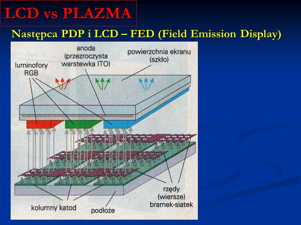 LCD vs PLAZMA Następca PDP i LCD – FED (Field Emission Display)