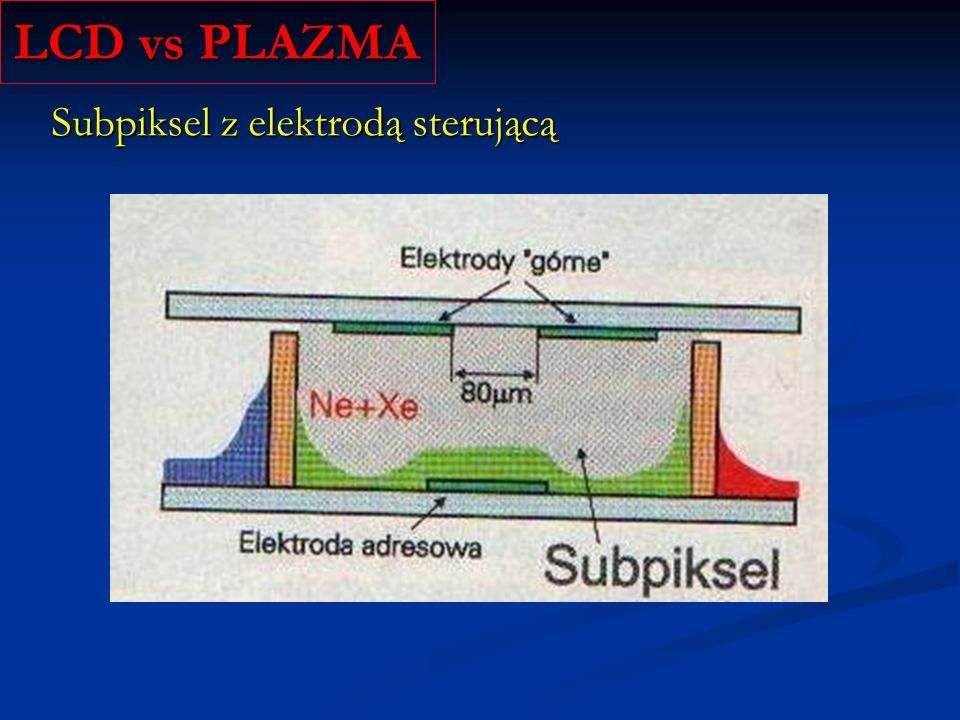 LCD vs PLAZMA Subpiksel z elektrodą sterującą