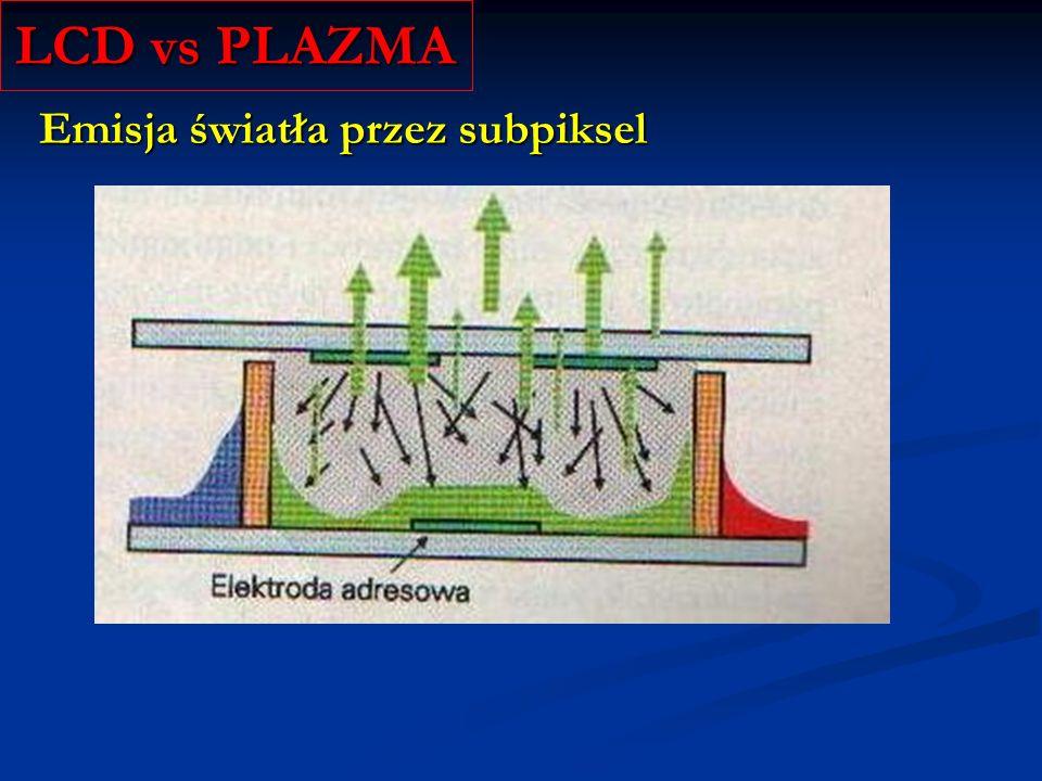 LCD vs PLAZMA Emisja światła przez subpiksel