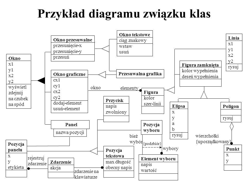 Przykład diagramu związku klas