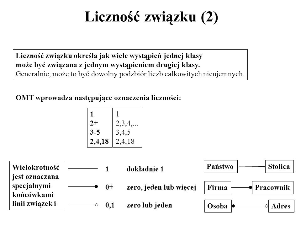Liczność związku (2) Liczność związku określa jak wiele wystąpień jednej klasy. może być związana z jednym wystąpieniem drugiej klasy.