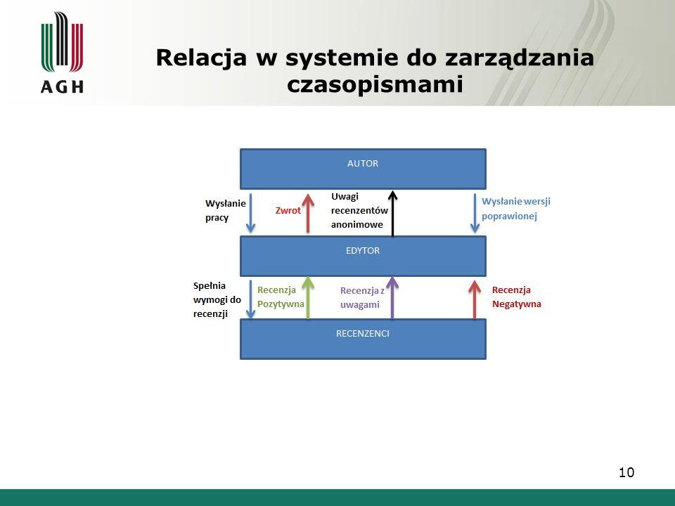 Relacja w systemie do zarządzania czasopismami