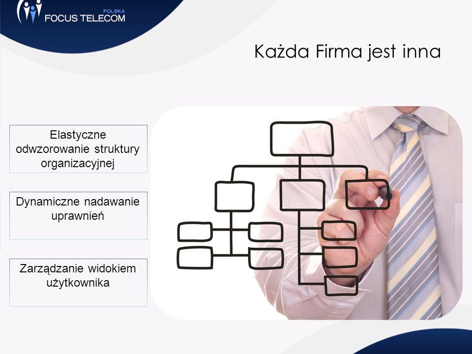 Każda Firma jest inna Elastyczne odwzorowanie struktury organizacyjnej