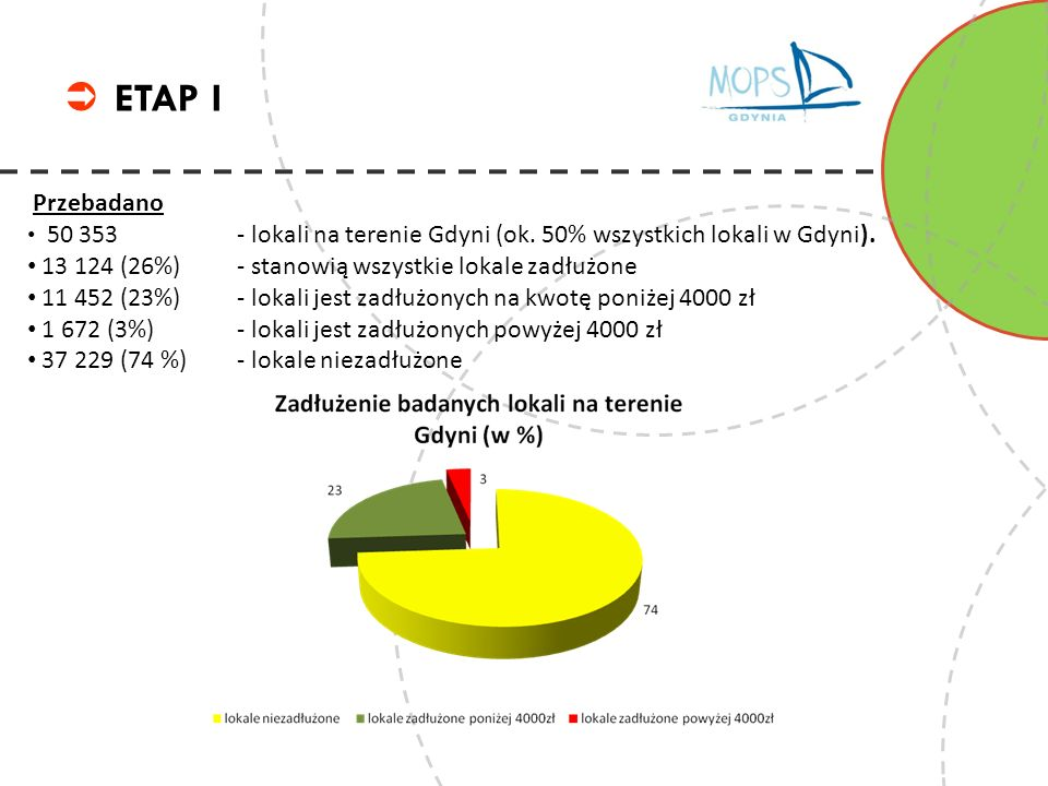 ETAP I 13 124 (26%) - stanowią wszystkie lokale zadłużone