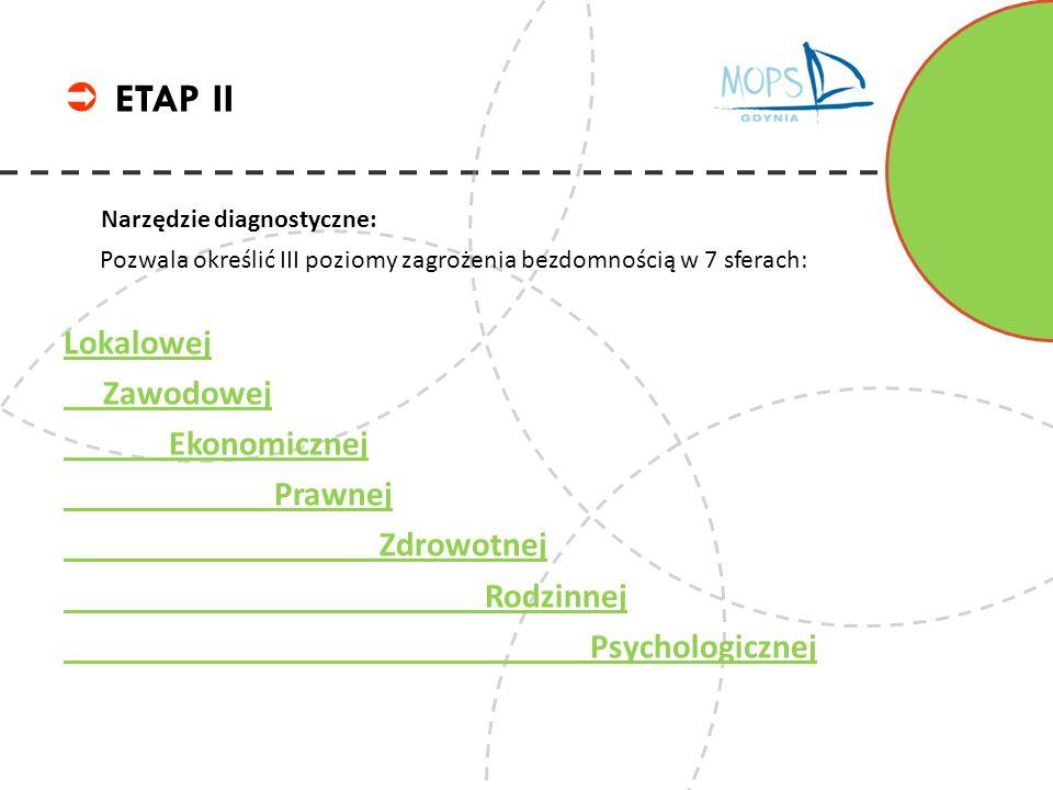 ETAP II Narzędzie diagnostyczne: Lokalowej Zawodowej Ekonomicznej