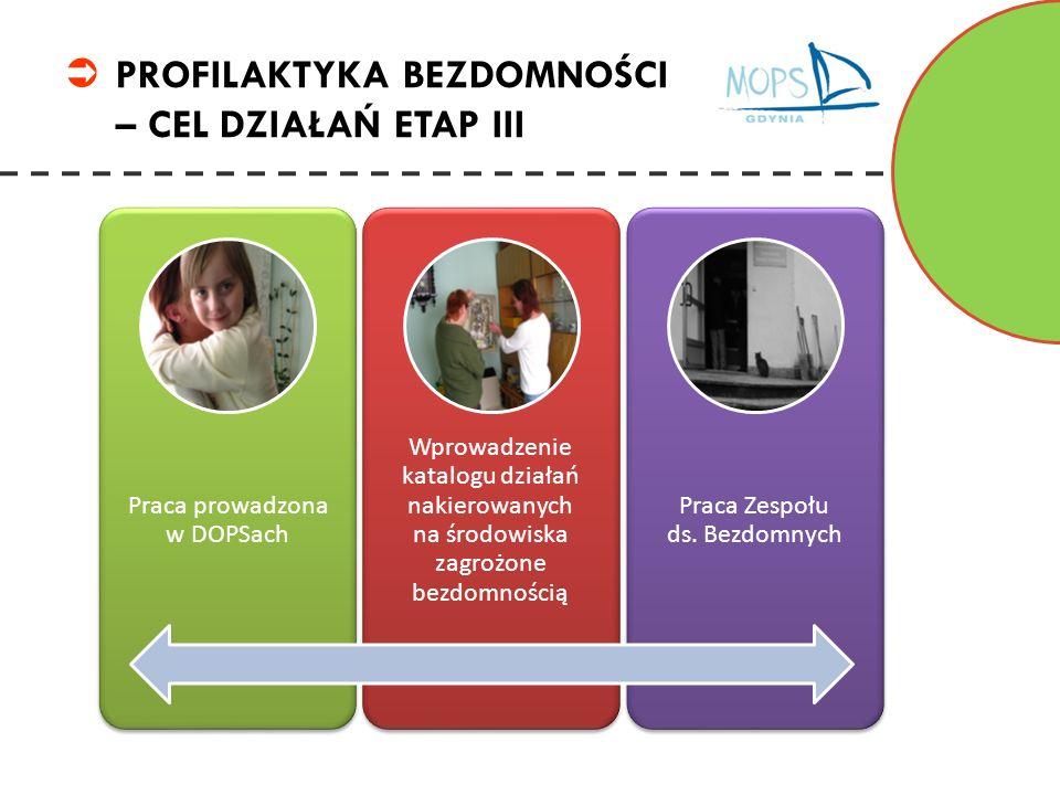 PROFILAKTYKA BEZDOMNOŚCI – CEL DZIAŁAŃ ETAP III