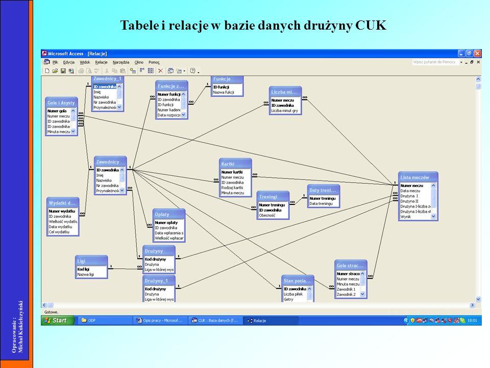 Tabele i relacje w bazie danych drużyny CUK