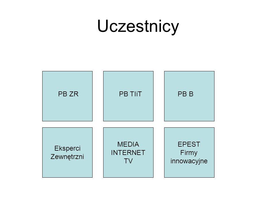 Uczestnicy PB ZR PB TIiT PB B Eksperci Zewnętrzni MEDIA INTERNET TV