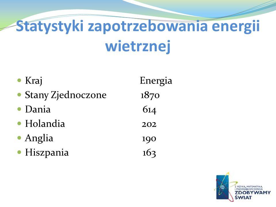 Statystyki zapotrzebowania energii wietrznej