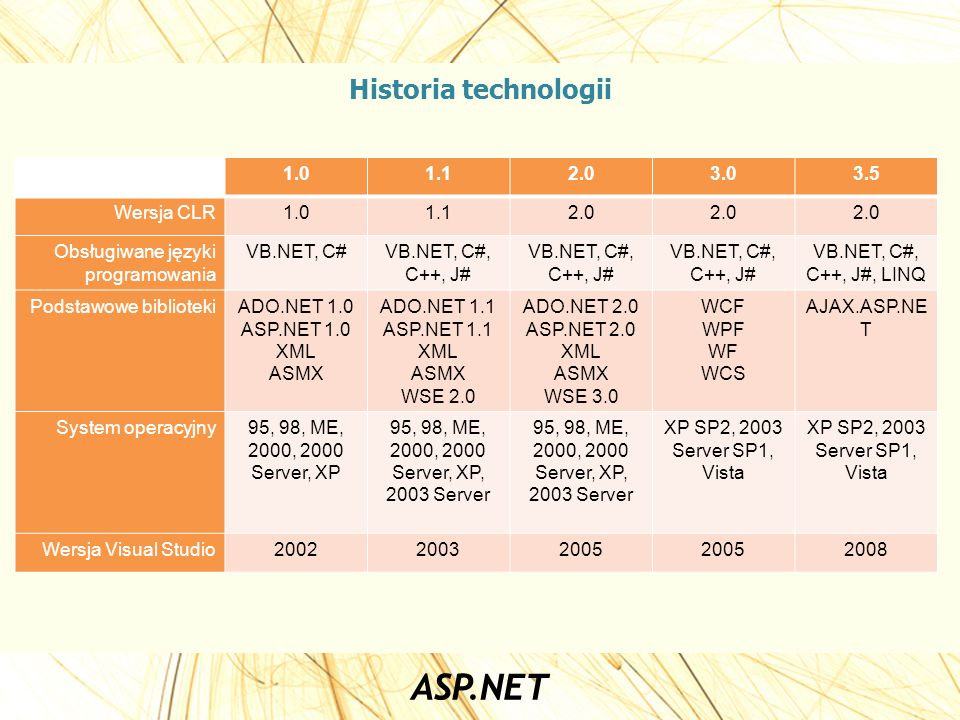 Historia technologii 1.0 1.1 2.0 3.0 3.5 Wersja CLR