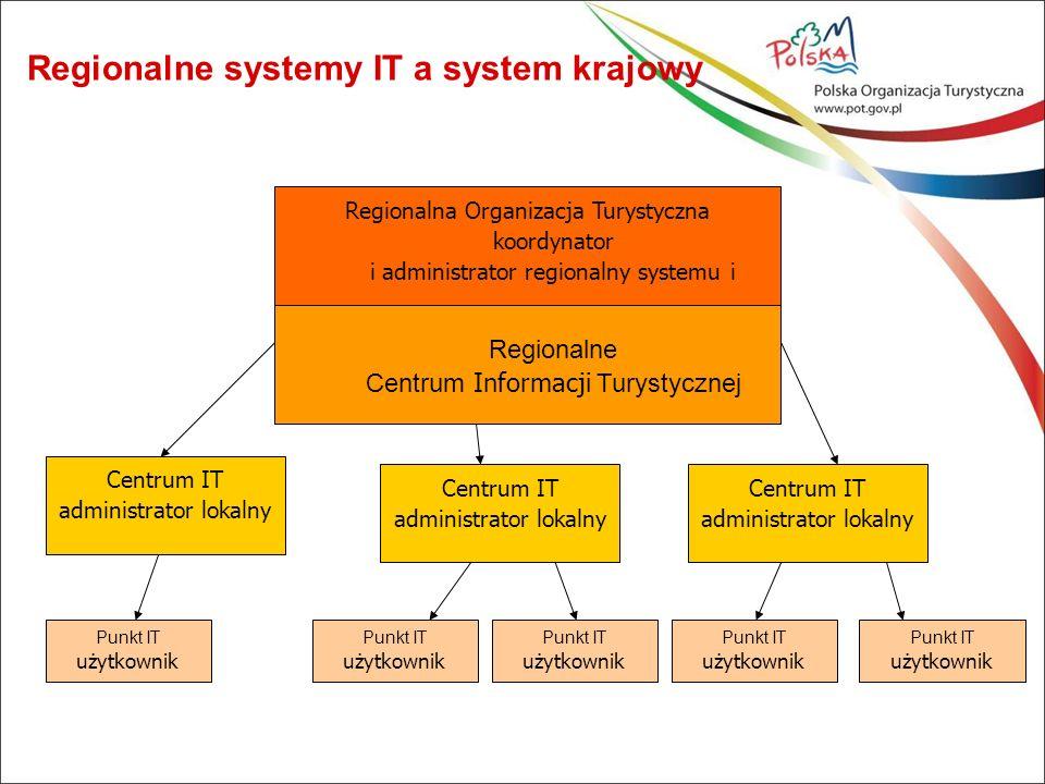 Regionalne systemy IT a system krajowy