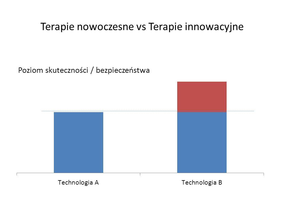 Terapie nowoczesne vs Terapie innowacyjne