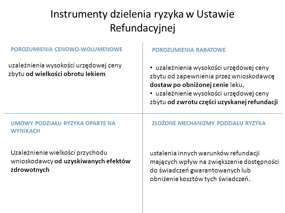 Instrumenty dzielenia ryzyka w Ustawie Refundacyjnej