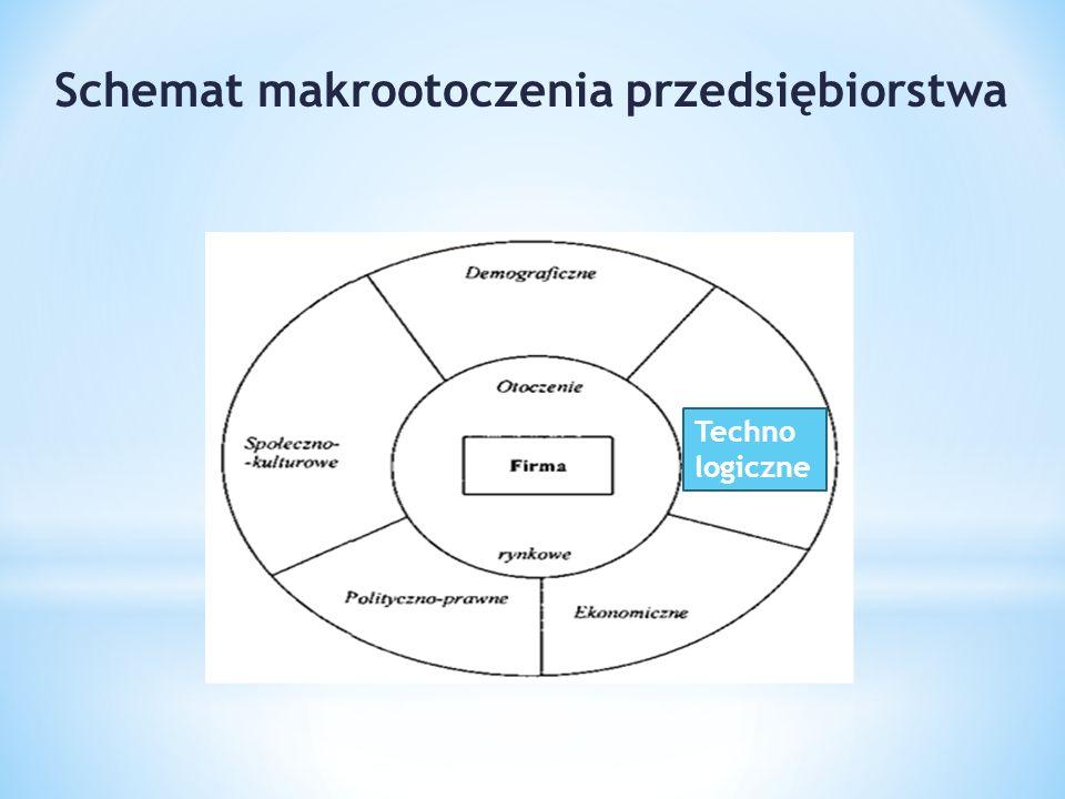 Schemat makrootoczenia przedsiębiorstwa