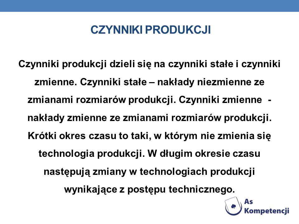 Czynniki produkcji