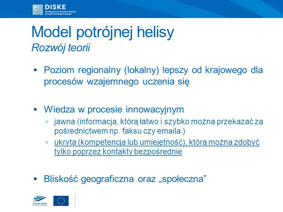 Model potrójnej helisy Rozwój teorii