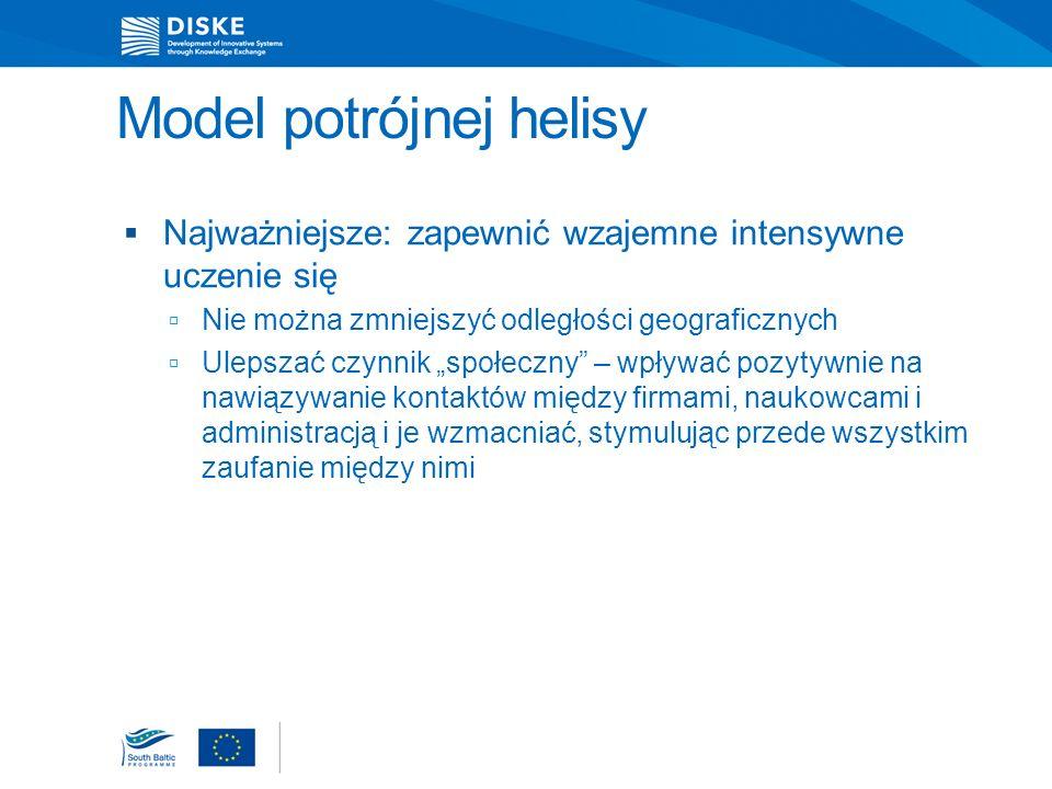 Model potrójnej helisy