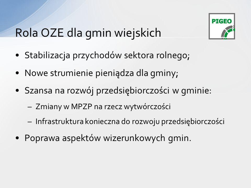 Rola OZE dla gmin wiejskich
