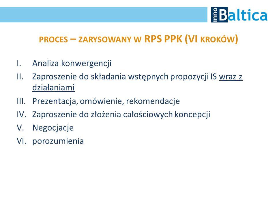 proces – zarysowany w RPS PPK (VI kroków)