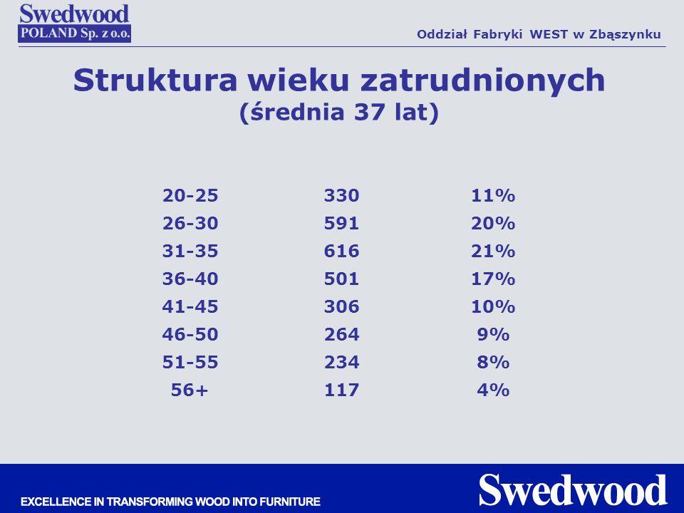 Struktura wieku zatrudnionych (średnia 37 lat)