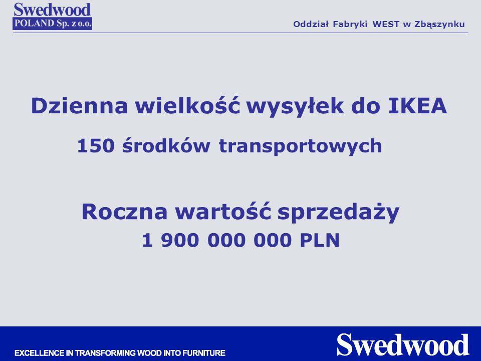 Dzienna wielkość wysyłek do IKEA