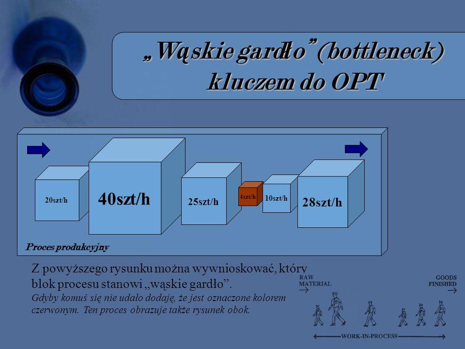 """""""Wąskie gardło (bottleneck) kluczem do OPT"""
