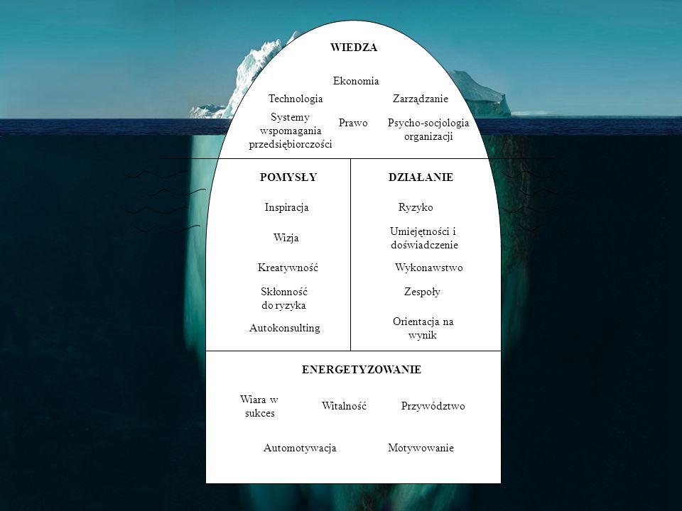 WIEDZA Technologia. Ekonomia. Zarządzanie. Prawo. Systemy. wspomagania. przedsiębiorczości. Psycho-socjologia.