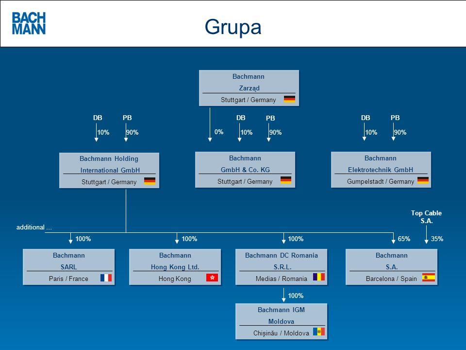 Grupa Bachmann Zarząd Stuttgart / Germany DB PB DB PB DB PB 10% 90% 0%