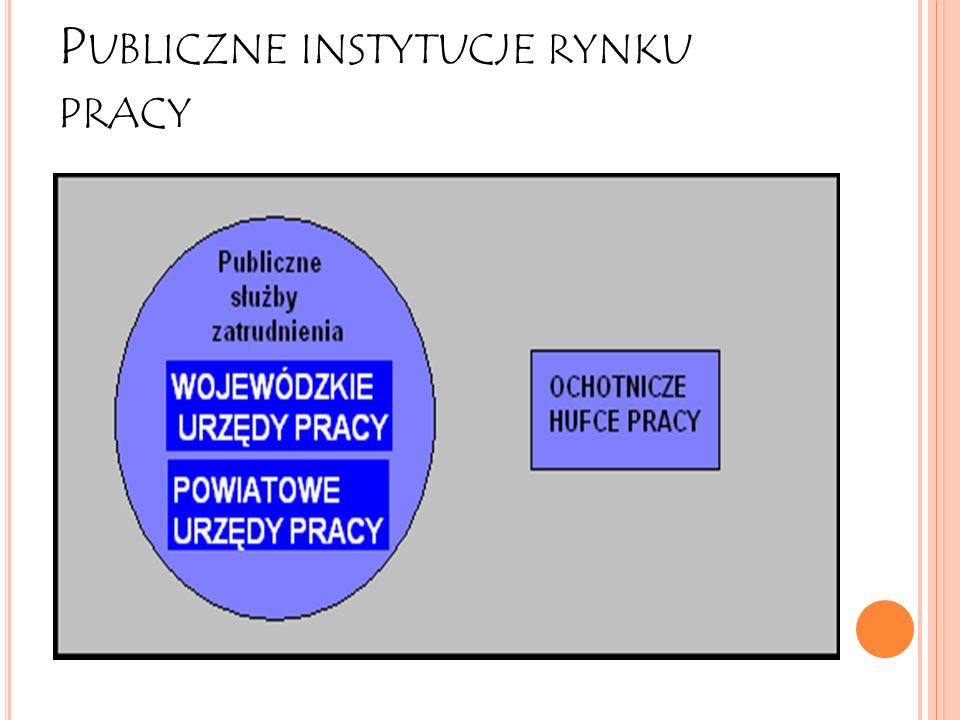 Publiczne instytucje rynku pracy