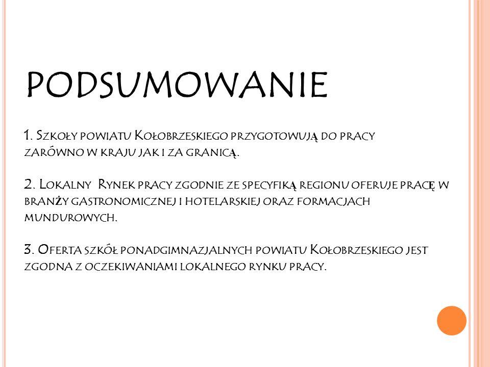 PODSUMOWANIE 1.