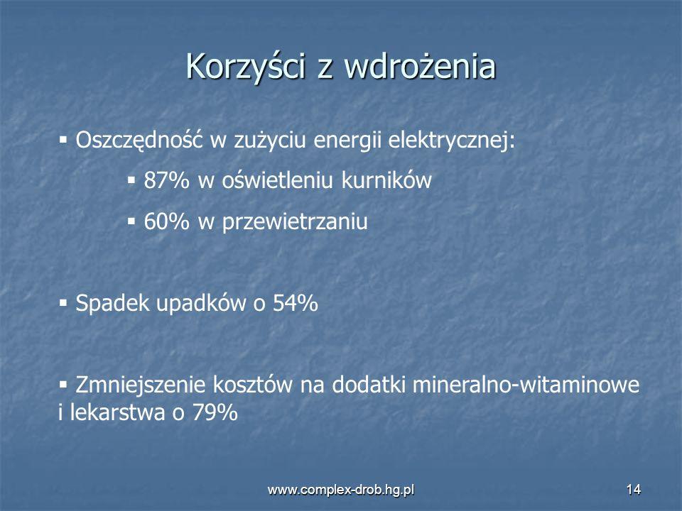 Korzyści z wdrożenia Oszczędność w zużyciu energii elektrycznej: