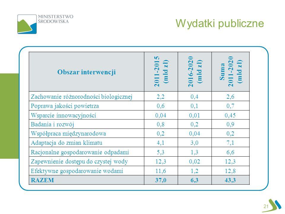 Wydatki publiczne Obszar interwencji 2011-2015 (mld zł) 2016-2020