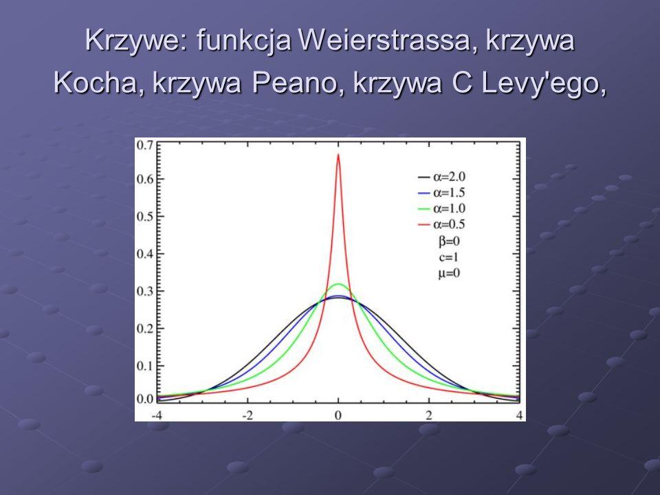Krzywe: funkcja Weierstrassa, krzywa Kocha, krzywa Peano, krzywa C Levy ego,