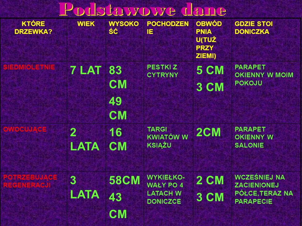 Podstawowe dane 7 LAT 83 CM 49 CM 5 CM 3 CM 2 LATA 16 CM 2CM 3 LATA