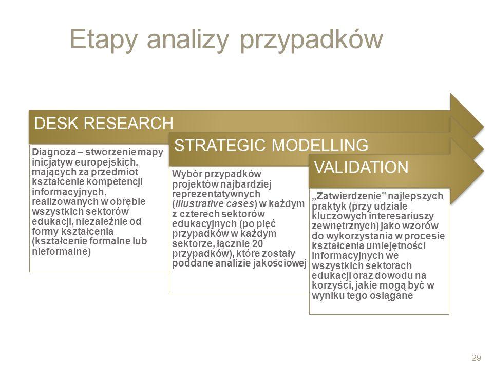 Etapy analizy przypadków