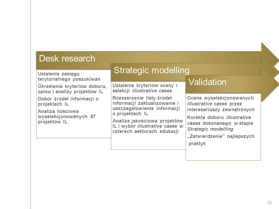 Desk research Strategic modelling Validation