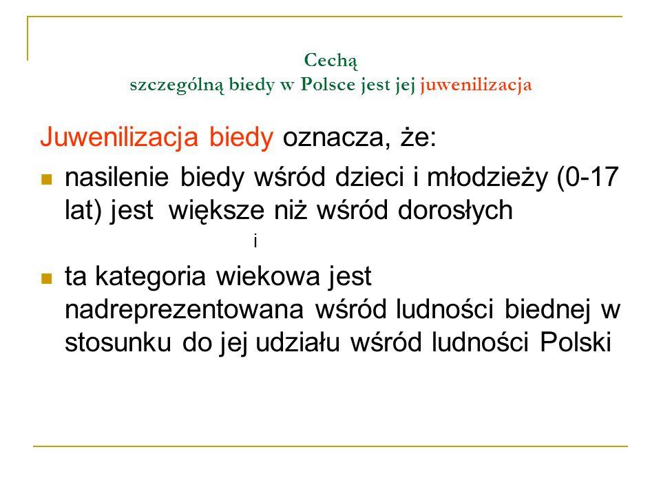 Cechą szczególną biedy w Polsce jest jej juwenilizacja