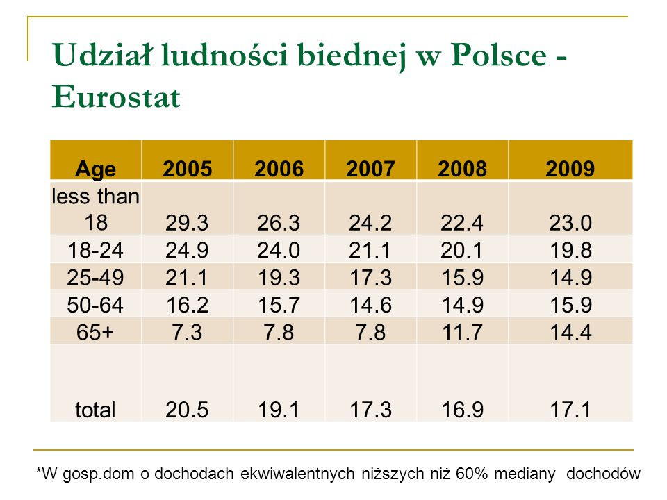 Udział ludności biednej w Polsce - Eurostat eurostat Udział ludności biednej* w Polsce