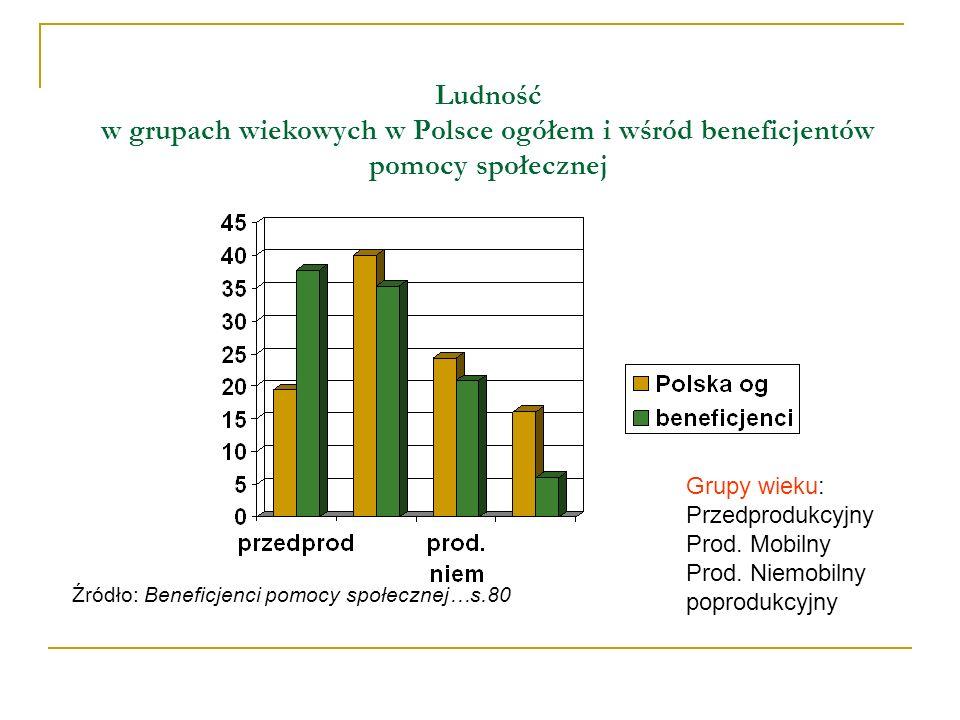 Ludność w grupach wiekowych w Polsce ogółem i wśród beneficjentów pomocy społecznej