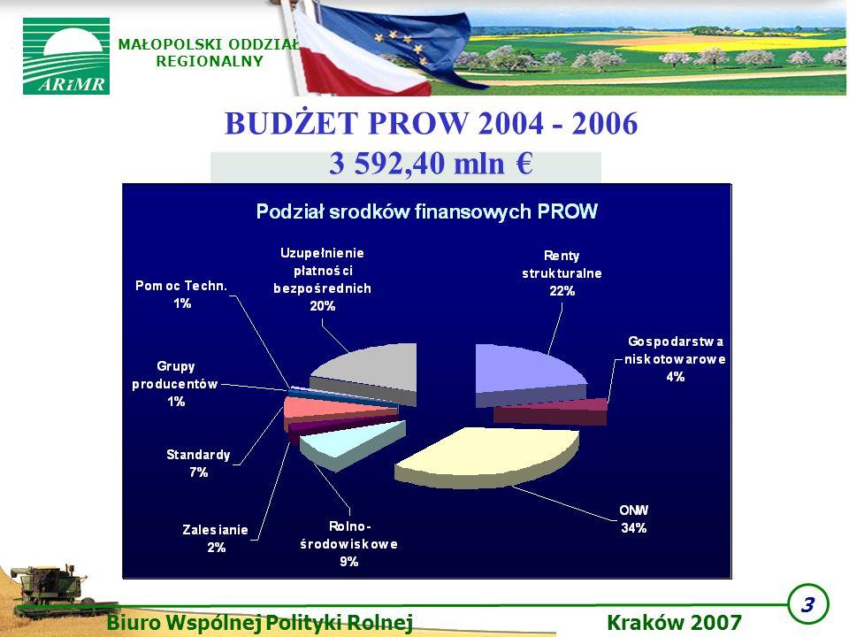 BUDŻET PROW 2004 - 2006 3 592,40 mln €