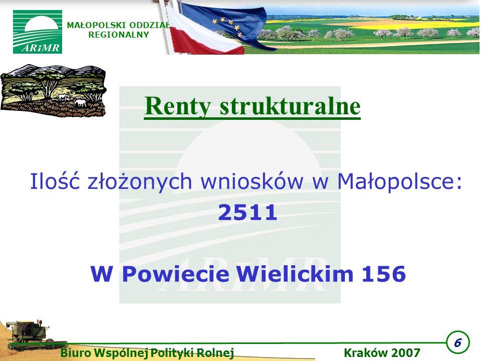 Renty strukturalne Ilość złożonych wniosków w Małopolsce: 2511
