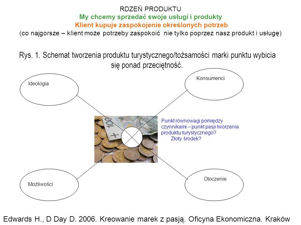 RDZEŃ PRODUKTU My chcemy sprzedać swoje usługi i produkty Klient kupuje zaspokojenie określonych potrzeb (co najgorsze – klient może potrzeby zaspokoić nie tylko poprzez nasz produkt i usługę)