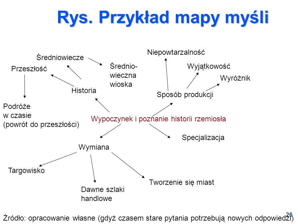 Rys. Przykład mapy myśli