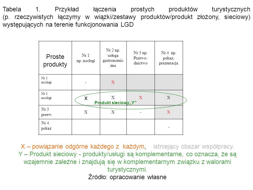 X – powiązanie odgórne każdego z każdym, istniejący obszar współpracy.
