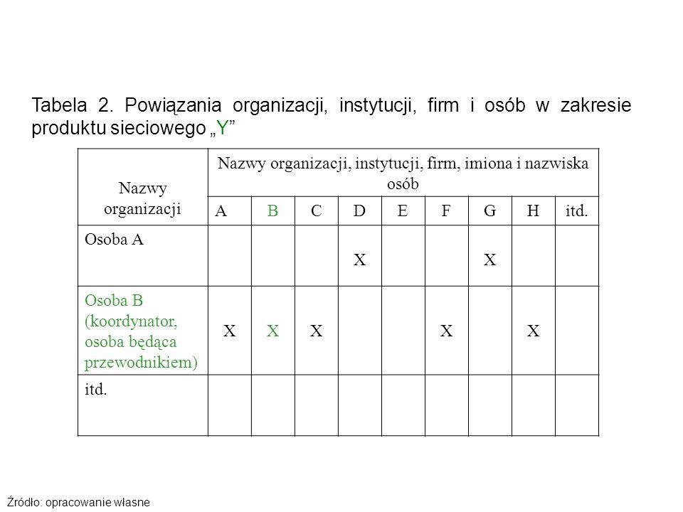Nazwy organizacji, instytucji, firm, imiona i nazwiska osób