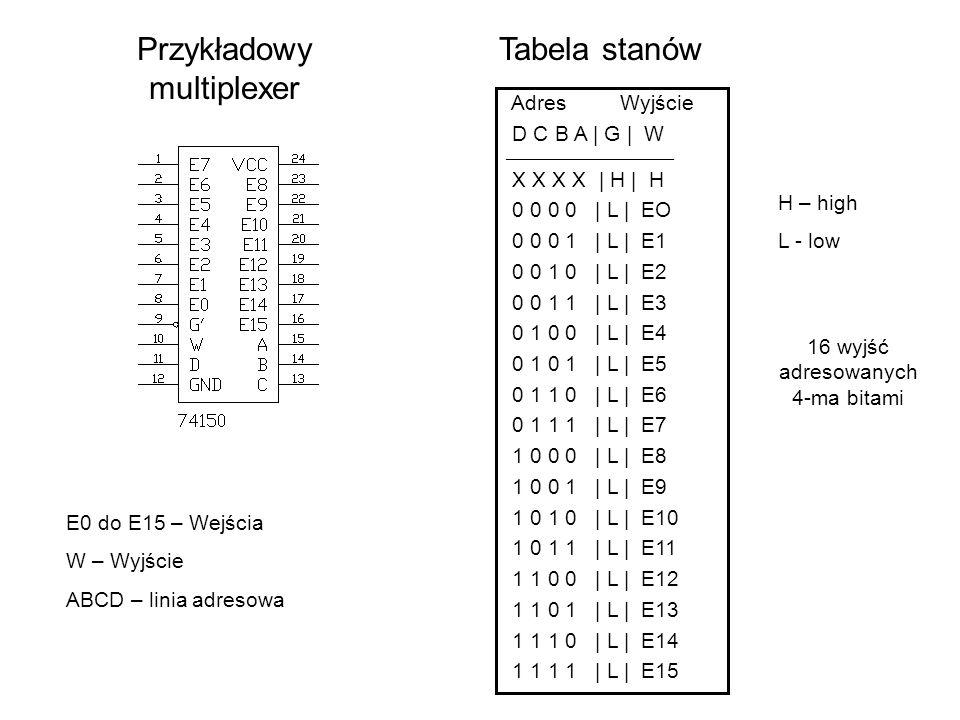 Przykładowy multiplexer Tabela stanów