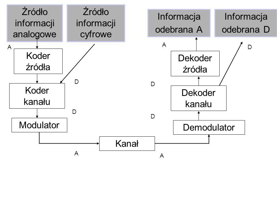 Źródło informacji analogowe Źródło informacji cyfrowe Informacja